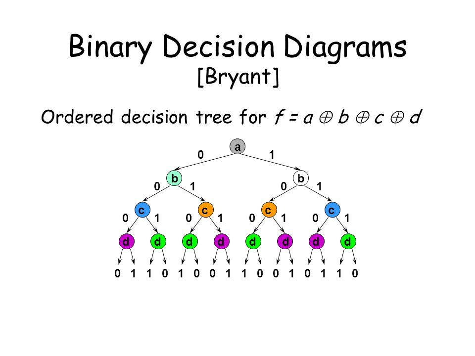 Binary Decision Diagrams [Bryant] Ordered decision tree for f = a  b  c  d 0110100110010110 d ddddddd c ccc 01 0 101 0 1010101 bb a