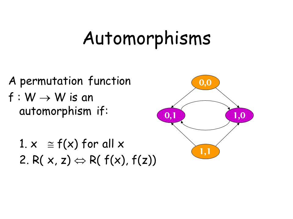 Automorphisms 0,0 1,1 0,11,0 A permutation function f : W  W is an automorphism if: 1. x  f(x) for all x 2. R( x, z)  R( f(x), f(z))