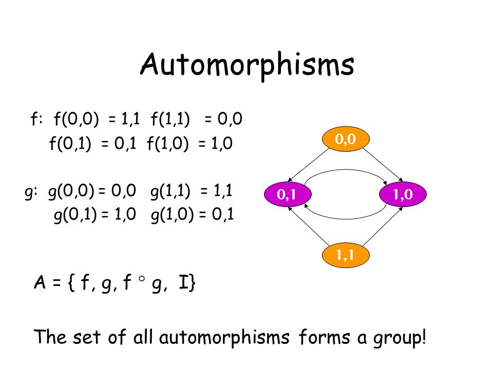 Automorphisms f: f(0,0) = 1,1 f(1,1) = 0,0 f(0,1) = 0,1 f(1,0) = 1,0 g: g(0,0) = 0,0 g(1,1) = 1,1 g(0,1) = 1,0 g(1,0) = 0,1 A = { f, g, f  g, I} The set of all automorphisms forms a group.