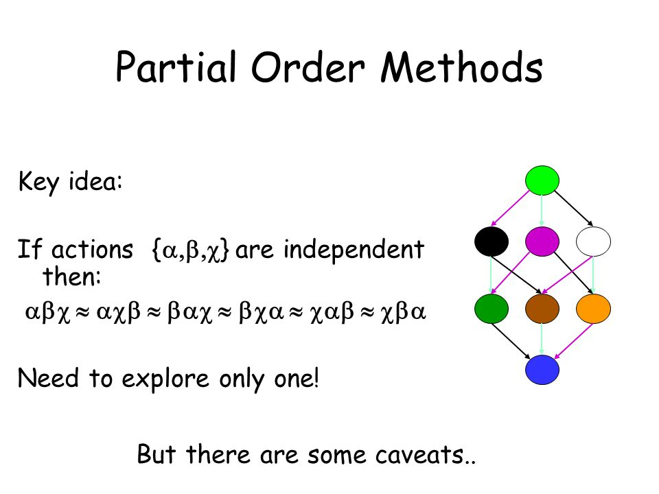 Partial Order Methods Key idea: If actions {  } are independent then:  Need to explore only one! But there are s
