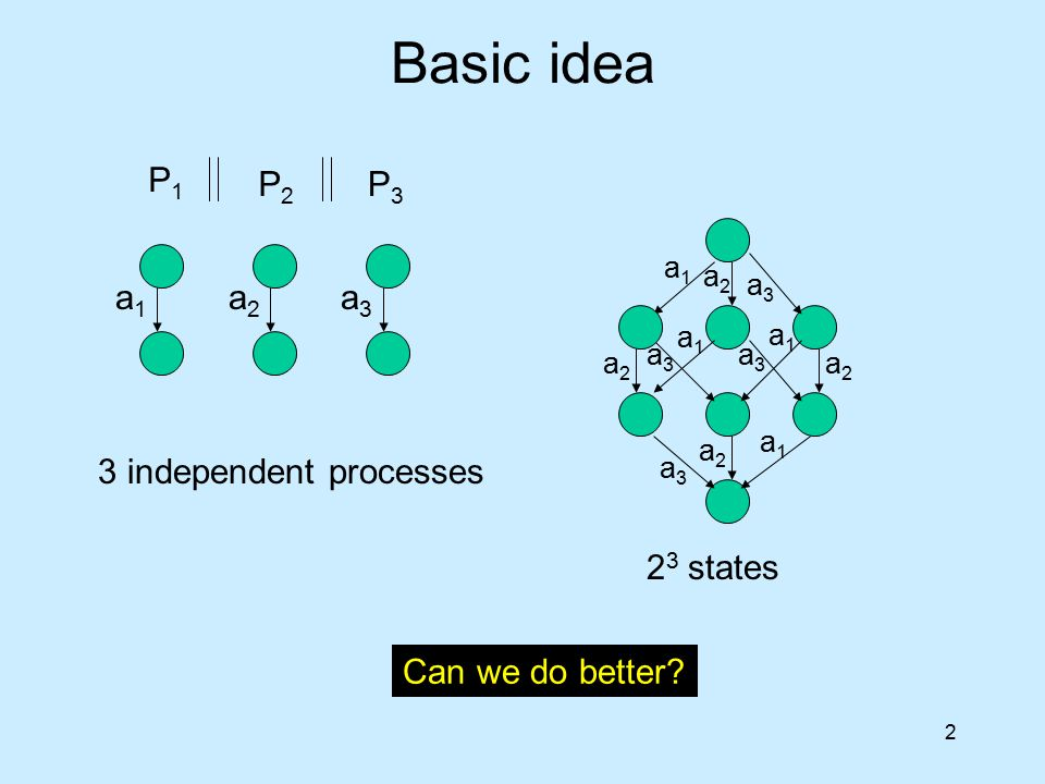 2 Basic idea P1P1 P2P2 P3P3 a1a1 a2a2 a3a3 a1a1 a1a1 a2a2 a2a2 a2a2 a2a2 a3a3 a3a3 a3a3 a3a3 a1a1 a1a1 3 independent processes 2 3 states Can we do be
