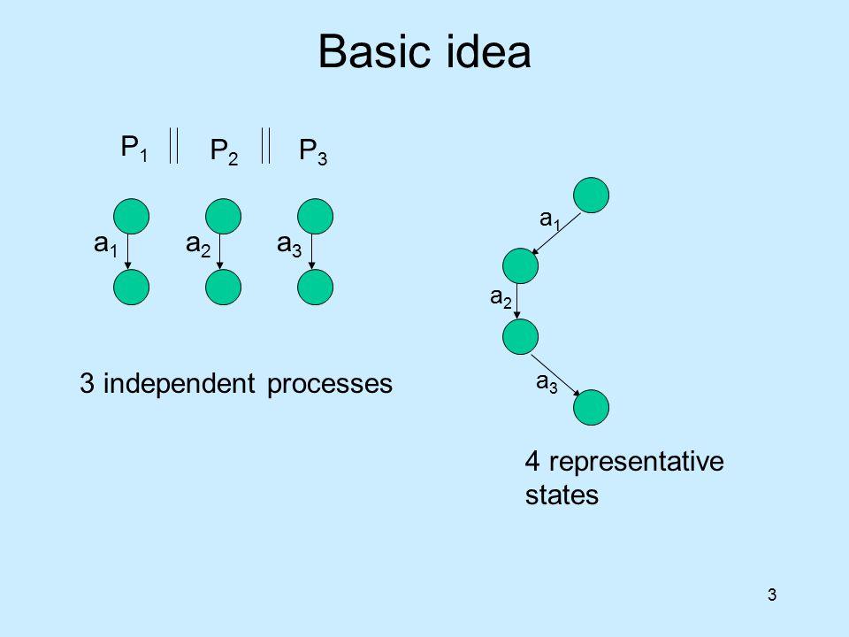 3 Basic idea P1P1 P2P2 P3P3 a1a1 a2a2 a3a3 a2a2 a3a3 a1a1 3 independent processes 4 representative states