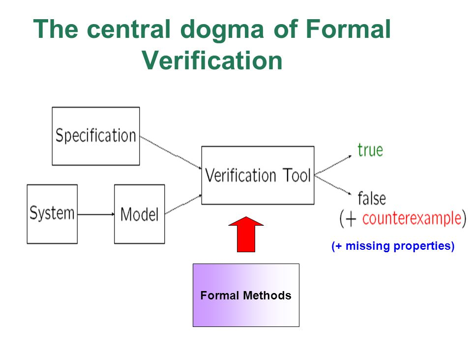 The central dogma of Formal Verification Formal Methods (+ missing properties)