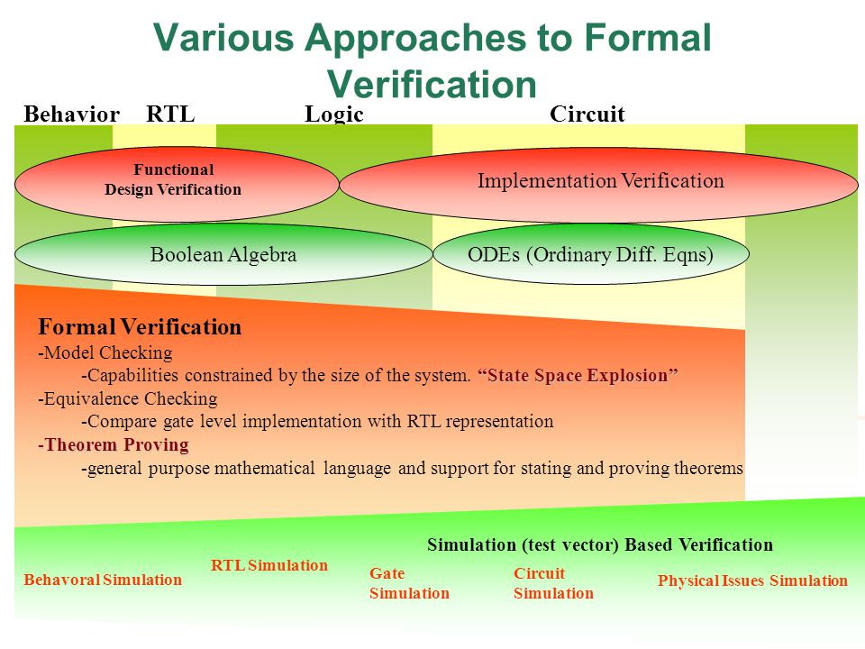 Various Approaches to Formal Verification BehaviorRTLLogicCircuit Functional Design Verification Implementation Verification Boolean Algebra ODEs (Ordinary Diff.