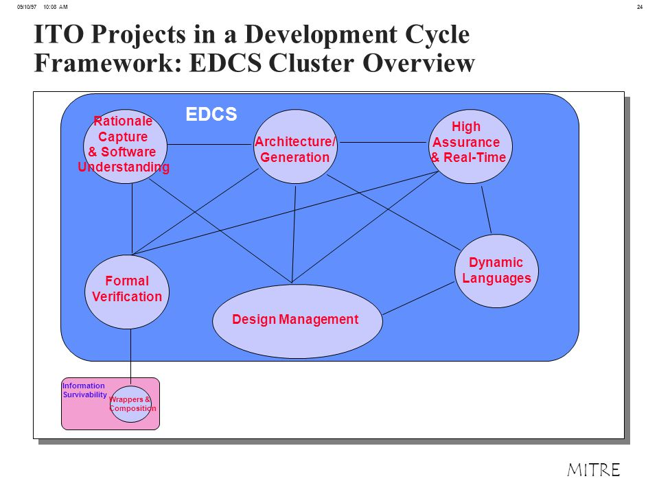 24 09/10/97 10:08 AM MITRE ITO Projects in a Development Cycle Framework: EDCS Cluster Overview EDCS Rationale Capture & Software Understanding Architecture/ Generation High Assurance & Real-Time Dynamic Languages Design Management Formal Verification Wrappers & Composition Information Survivability