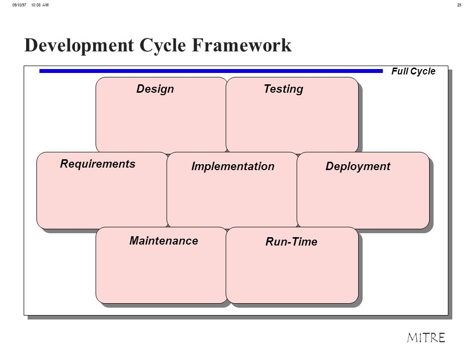 25 09/10/97 10:08 AM MITRE Development Cycle Framework Design Testing Requirements Implementation Deployment Maintenance Run-Time Full Cycle