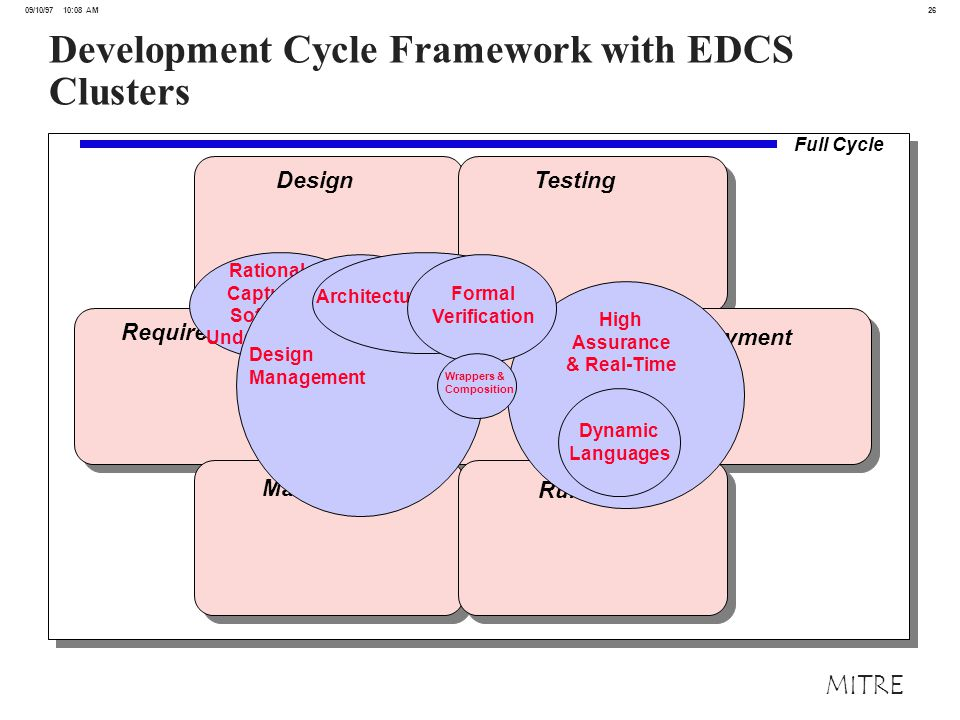 26 09/10/97 10:08 AM MITRE Development Cycle Framework with EDCS Clusters Design Testing Requirements Implementation Deployment Maintenance Run-Time High Assurance & Real-Time Dynamic Languages Rationale Capture & Software Understanding Design Management Architecture/Generation Formal Verification Wrappers & Composition Full Cycle