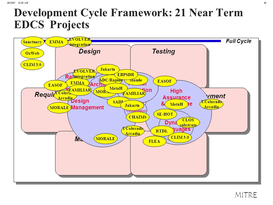 28 09/10/97 10:08 AM MITRE Development Cycle Framework: 21 Near Term EDCS Projects Design Testing Requirements Implementation Deployment Maintenance Run-Time High Assurance & Real-Time Dynamic Languages Rationale Capture & Software Understanding Design Management Architecture/Generation Formal Verification Wrappers & Composition Full Cycle UColorado Arcadia UColorado Arcadia UColorado Arcadia Sanctuary ADC/Rapide EMMA Maude FAMILIAR CHAIMS EVOLVER integration EVOLVER integration OzWeb CLOS substrate CLIM 3.0 FLEA MORALE MetaH RTDL EBPSDR SADL EASOF Jakarta SE-HOT