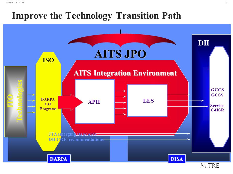 5 09/10/97 10:08 AM MITRE Improve the Technology Transition Path AITS Integration Environment APII LES DII DARPA C4I Programs GCCS GCSS Service C4ISR GCCS GCSS Service C4ISR JTA emerging standards DII COE recommendations DII ISO ITOTechnologies DARPADISA AITS JPO