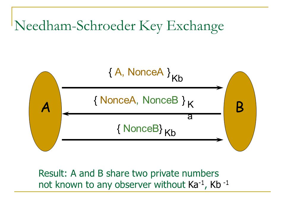 Needham-Schroeder Key Exchange { A, NonceA } { NonceA, NonceB } { NonceB} KaKa Kb Result: A and B share two private numbers not known to any observer