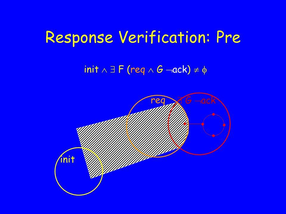 Response Verification: Pre init   F (req  G  ack)    ack  G  ack