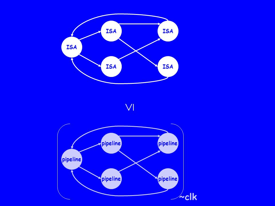 Sample operator Finite state machine P Predicate  on the variables of P A run of P sampled whenever  is true is a run of Sample  (P) We compare Sample ~clk (VGI) against its specification