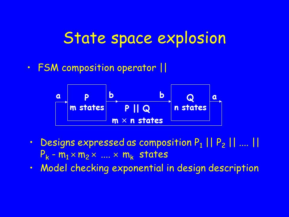 Model Checking Explore state space of I exhaustively All possible execution sequences are checked !.