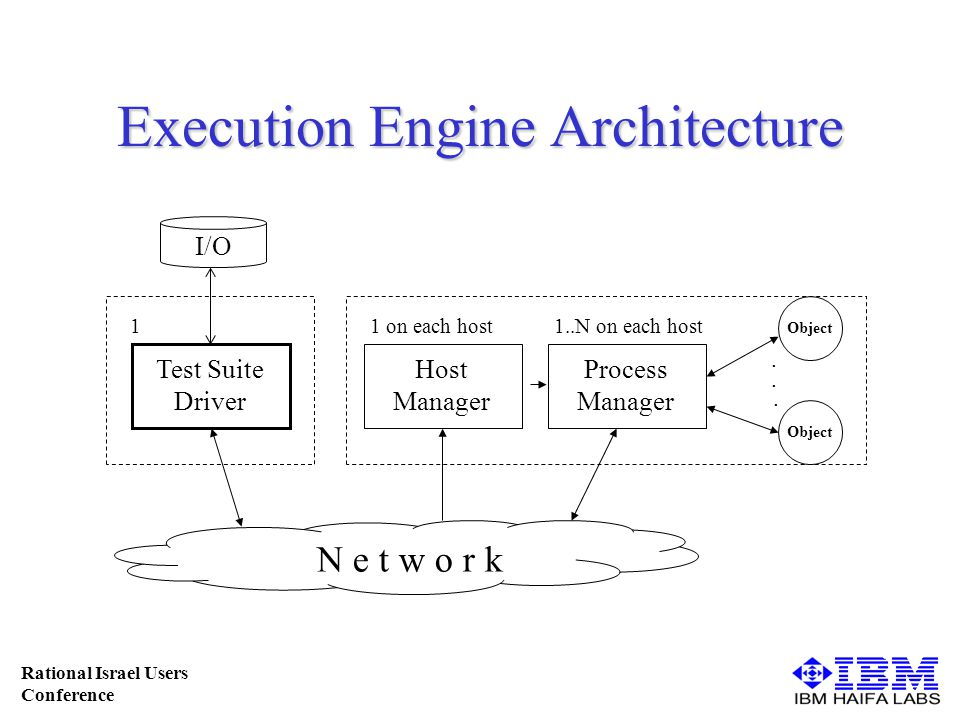 Rational Israel Users Conference Execution Engine Architecture N e t w o r k Test Suite Driver I/O Host Manager Process Manager 11 on each host1..N on each host...