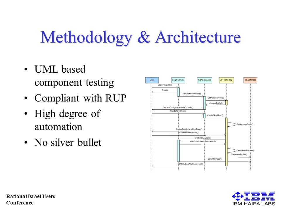 Rational Israel Users Conference Methodology & Architecture UML based component testing Compliant with RUP High degree of automation No silver bullet