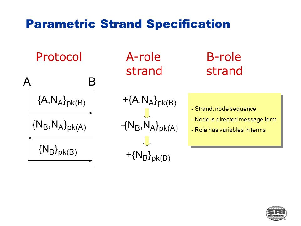 Parametric Strand Specification {A,N A } pk(B) {N B,N A } pk(A) {N B } pk(B) Protocol AB A-role strand +{A,N A } pk(B) -{N B,N A } pk(A) +{N B } pk(B) - Strand: node sequence - Node is directed message term - Role has variables in terms - Strand: node sequence - Node is directed message term - Role has variables in terms B-role strand