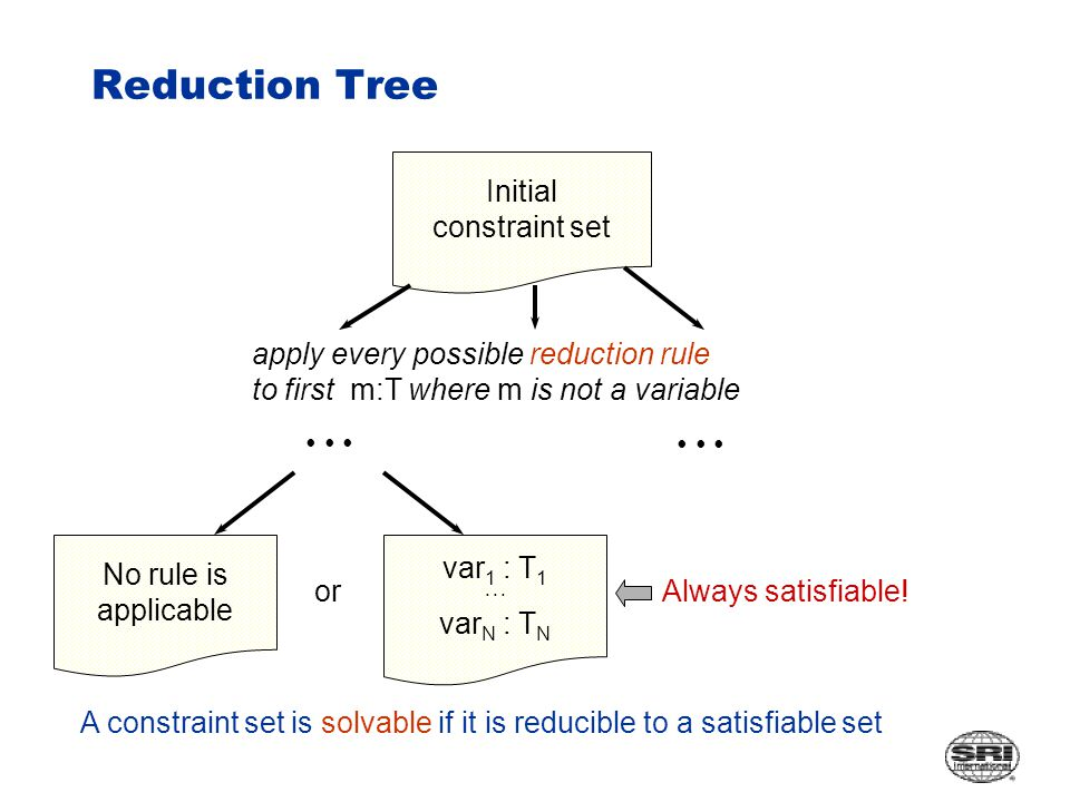Reduction Tree Initial constraint set No rule is applicable apply every possible reduction rule to first m:T where m is not a variable var 1 : T 1 var N : T N Always satisfiable.
