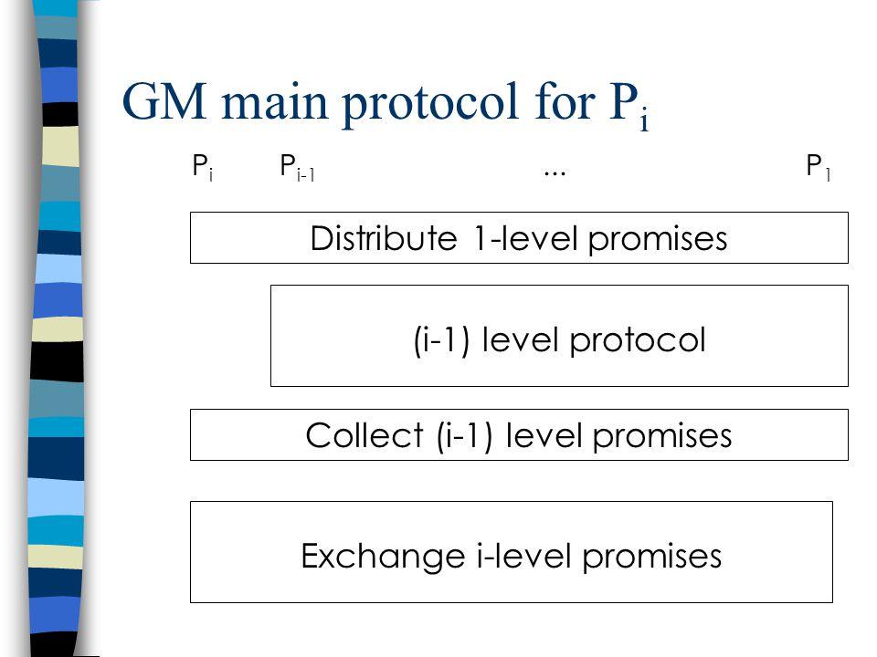 GM main protocol for P i P i P i-1...P 1 Distribute 1-level promises (i-1) level protocol Collect (i-1) level promises Exchange i-level promises