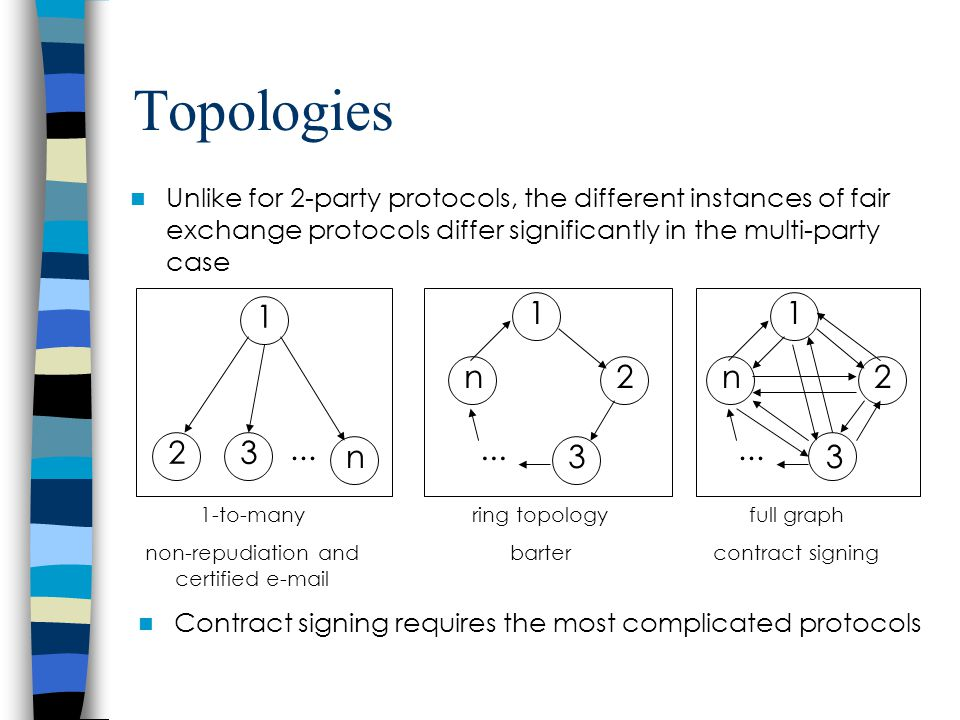 Topologies Unlike for 2-party protocols, the different instances of fair exchange protocols differ significantly in the multi-party case 1-to-many non-repudiation and certified e-mail ring topology barter full graph contract signing 1 n 3 2...