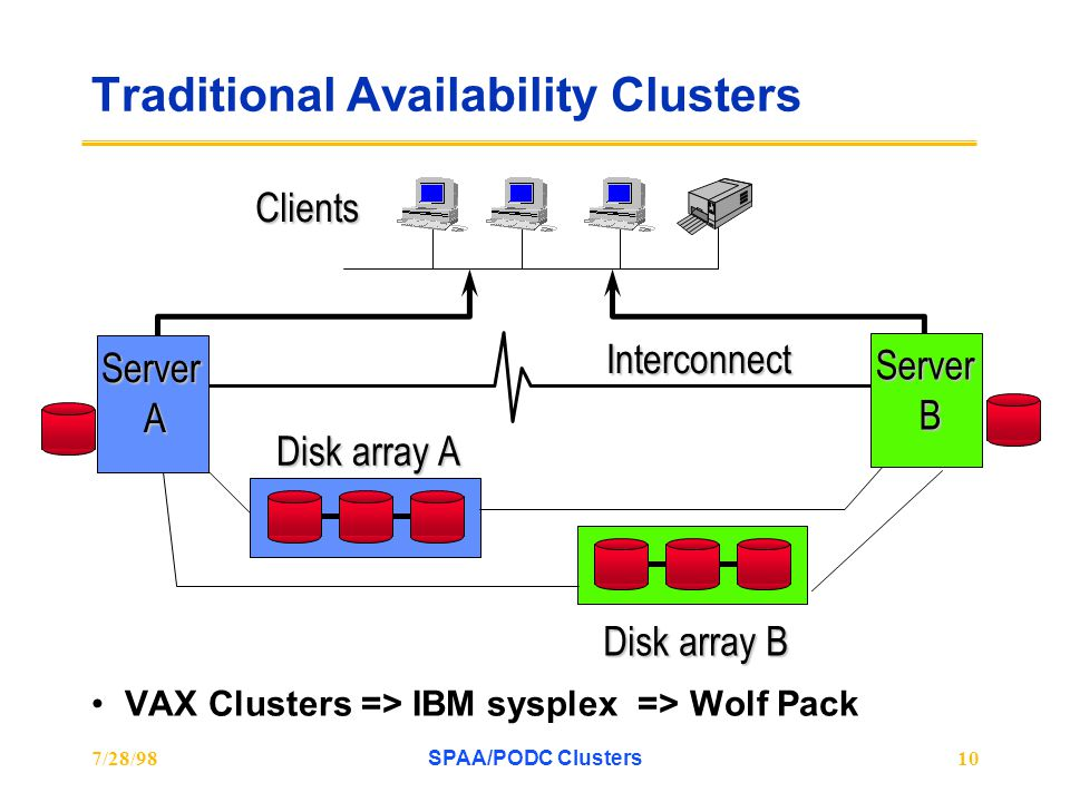 7/28/98SPAA/PODC Clusters10 Traditional Availability Clusters VAX Clusters => IBM sysplex => Wolf Pack Clients Disk array A Disk array B InterconnectS