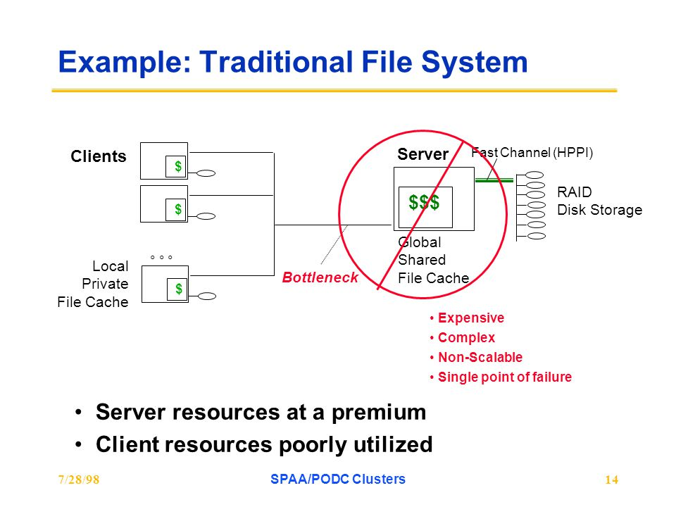 7/28/98SPAA/PODC Clusters14 Example: Traditional File System Clients Server $$$ Global Shared File Cache RAID Disk Storage Fast Channel (HPPI) Expensi