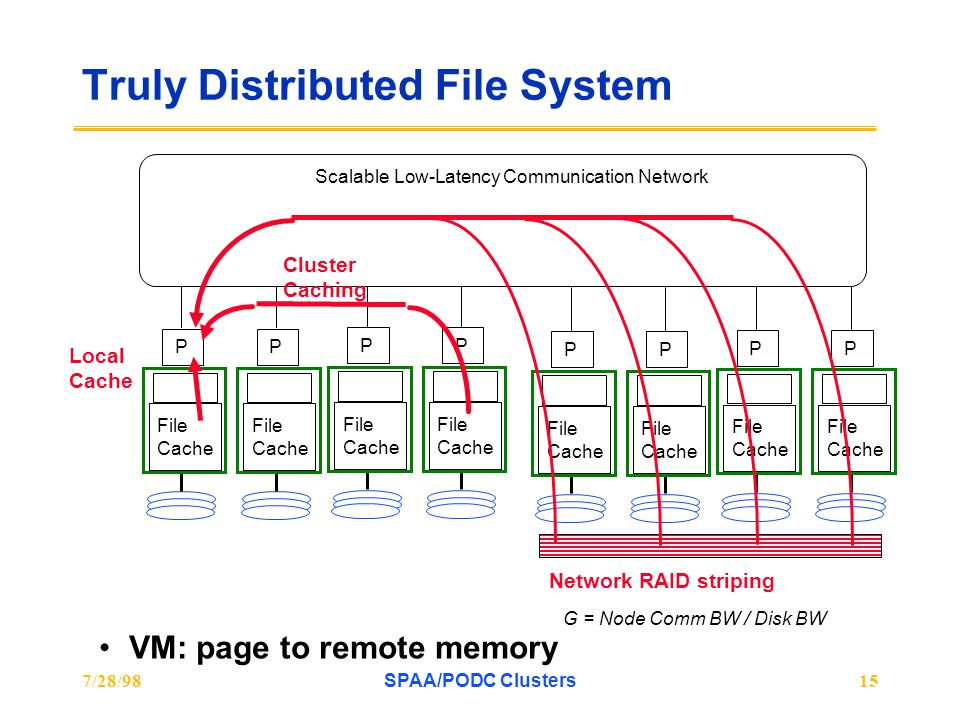 7/28/98SPAA/PODC Clusters15 Truly Distributed File System VM: page to remote memory File Cache P File Cache P File Cache P File Cache P File Cache P File Cache P File Cache P File Cache P Scalable Low-Latency Communication Network Network RAID striping G = Node Comm BW / Disk BW Local Cache Cluster Caching
