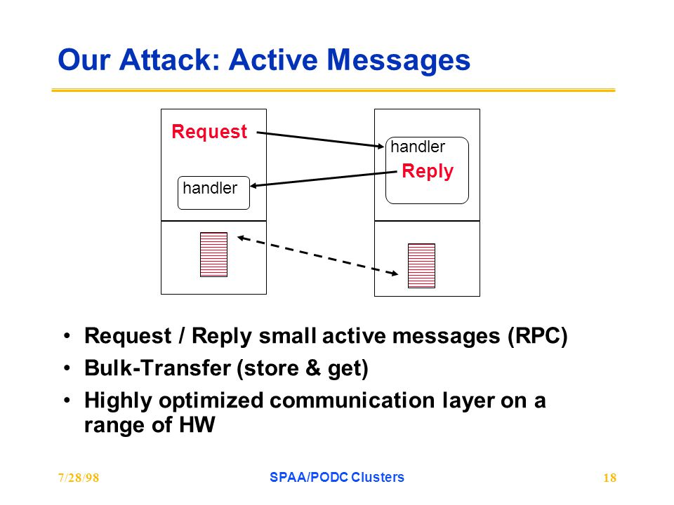 7/28/98SPAA/PODC Clusters18 Our Attack: Active Messages Request / Reply small active messages (RPC) Bulk-Transfer (store & get) Highly optimized communication layer on a range of HW Request handler Reply