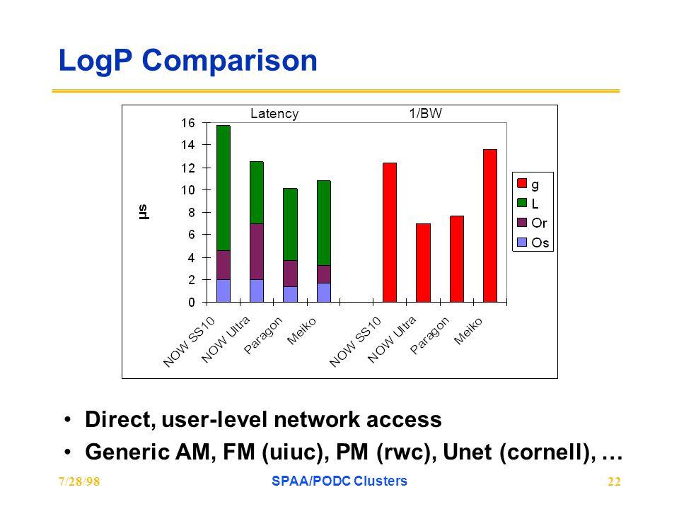 7/28/98SPAA/PODC Clusters22 LogP Comparison Direct, user-level network access Generic AM, FM (uiuc), PM (rwc), Unet (cornell), … Latency1/BW