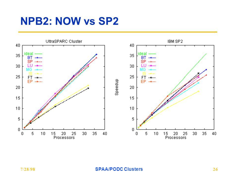 7/28/98SPAA/PODC Clusters26 NPB2: NOW vs SP2