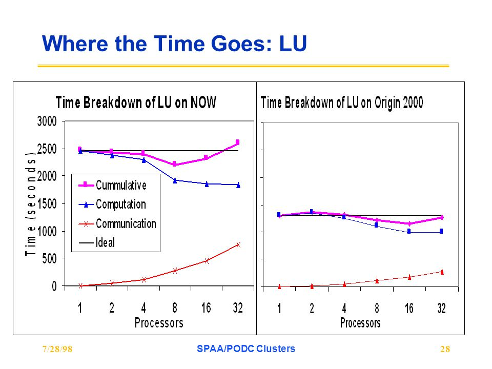 7/28/98SPAA/PODC Clusters28 Where the Time Goes: LU