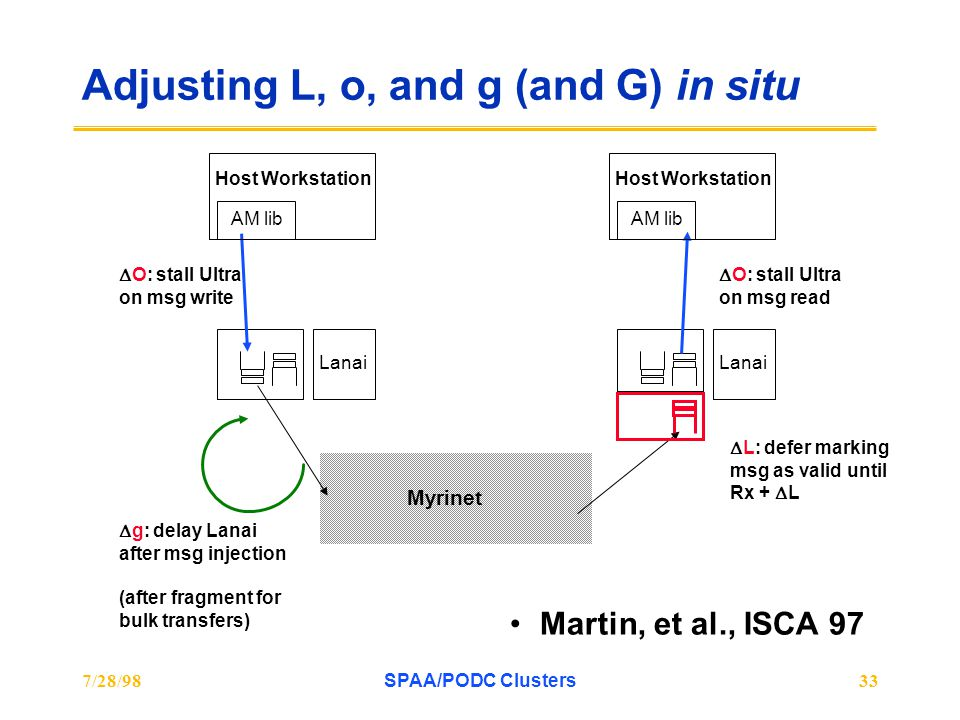 7/28/98SPAA/PODC Clusters33 Adjusting L, o, and g (and G) in situ Martin, et al., ISCA 97 Lanai Host Workstation  O: stall Ultra on msg write AM lib Lanai Host Workstation AM lib  g: delay Lanai after msg injection (after fragment for bulk transfers)  L: defer marking msg as valid until Rx +  L  O: stall Ultra on msg read Myrinet