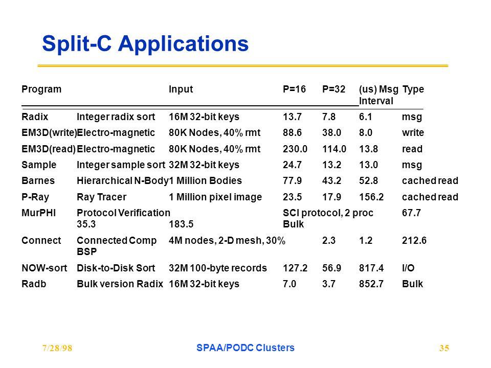 7/28/98SPAA/PODC Clusters35 Split-C Applications Program InputP=16P=32(us) Msg Type Interval RadixInteger radix sort16M 32-bit keys13.77.86.1msg EM3D(write)Electro-magnetic80K Nodes, 40% rmt88.638.08.0write EM3D(read)Electro-magnetic 80K Nodes, 40% rmt230.0114.013.8read SampleInteger sample sort32M 32-bit keys24.713.213.0msg BarnesHierarchical N-Body1 Million Bodies77.943.252.8cached read P-RayRay Tracer1 Million pixel image23.517.9156.2cached read MurPHIProtocol VerificationSCI protocol, 2 proc67.7 35.3183.5Bulk ConnectConnected Comp4M nodes, 2-D mesh, 30%2.31.2212.6 BSP NOW-sortDisk-to-Disk Sort32M 100-byte records127.256.9817.4I/O RadbBulk version Radix16M 32-bit keys7.03.7852.7Bulk