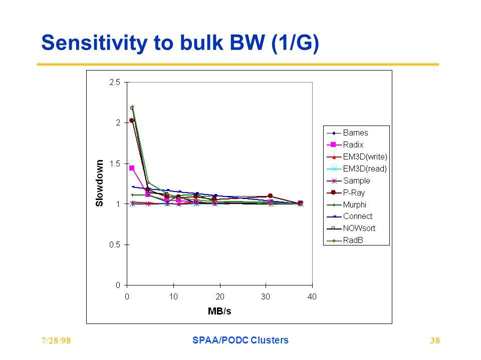 7/28/98SPAA/PODC Clusters38 Sensitivity to bulk BW (1/G)