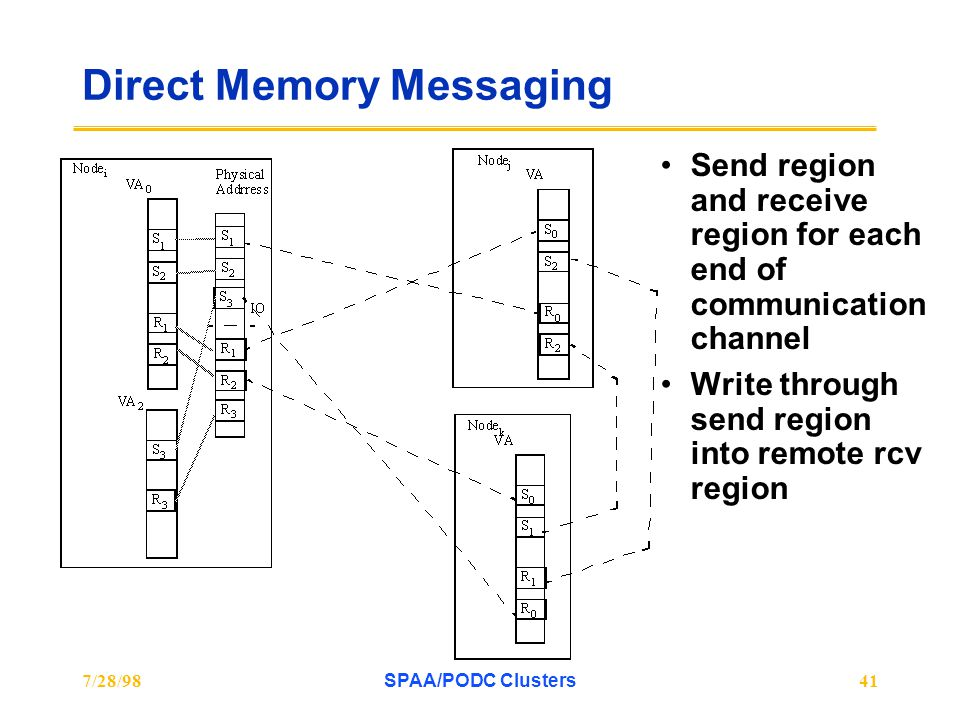 7/28/98SPAA/PODC Clusters41 Direct Memory Messaging Send region and receive region for each end of communication channel Write through send region into remote rcv region