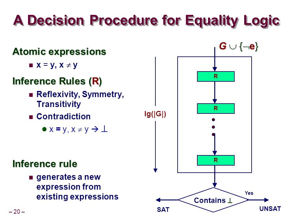 – 20 – A Decision Procedure for Equality Logic Atomic expressions x = y, x  y Inference Rules (R) Reflexivity, Symmetry, Transitivity Contradiction x = y, x  y   Inference rule generates a new expression from existing expressions R R R G  {  e}  Contains  Yes UNSAT SAT lg(|G|)