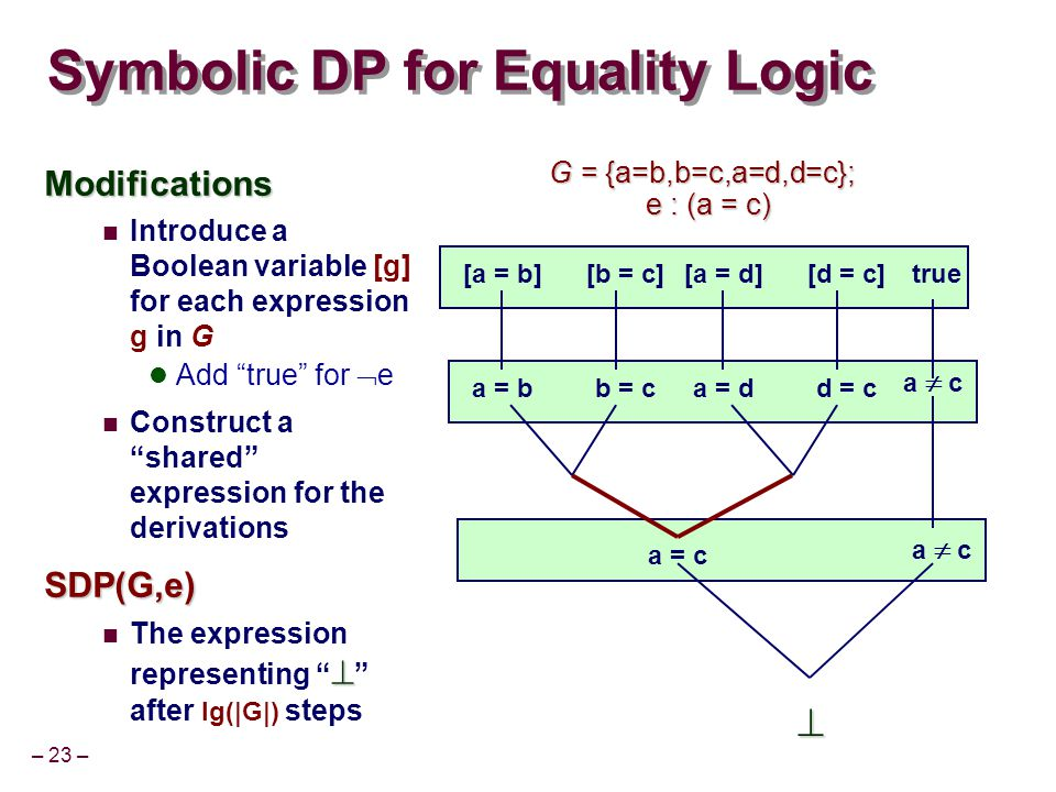 – 23 – Symbolic DP for Equality Logic Modifications Introduce a Boolean variable [g] for each expression g in G Add true for  e Construct a shared expression for the derivationsSDP(G,e)  The expression representing  after lg(|G|) steps a = bb = c a  c a = c  a  c [a = b][b = c]true a = dd = c [a = d][d = c] G = {a=b,b=c,a=d,d=c}; e : (a = c) e : (a = c)