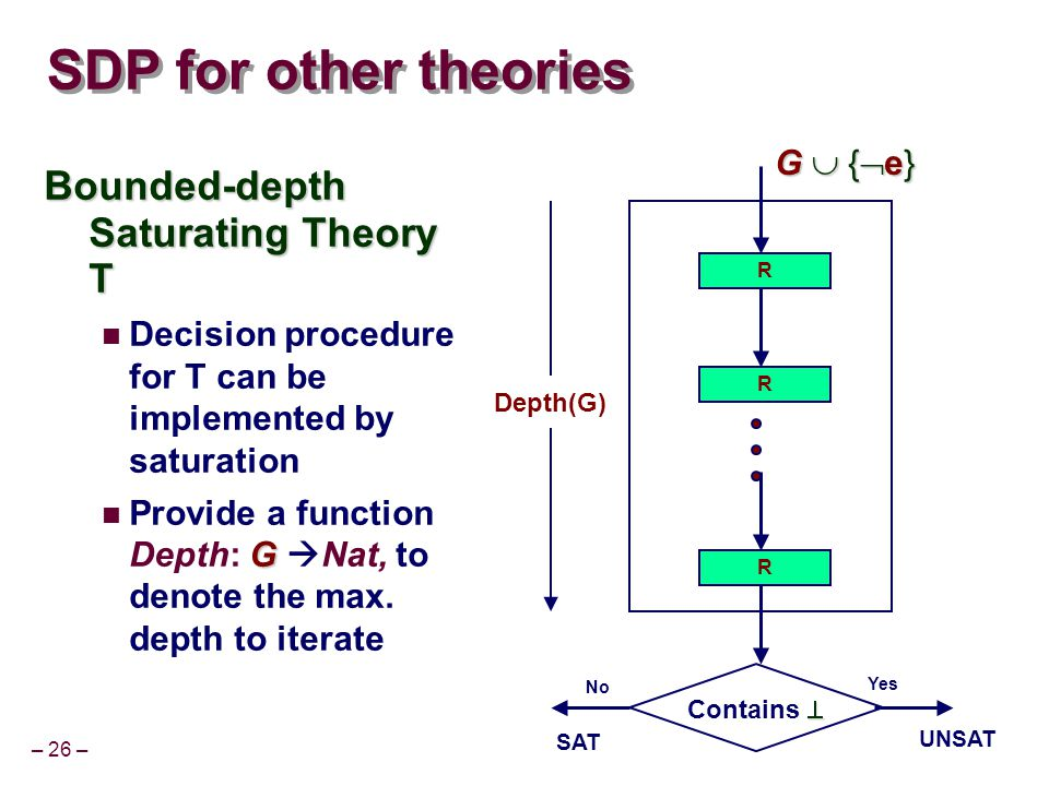 – 26 – SDP for other theories Bounded-depth Saturating Theory T Decision procedure for T can be implemented by saturation G Provide a function Depth: G  Nat, to denote the max.