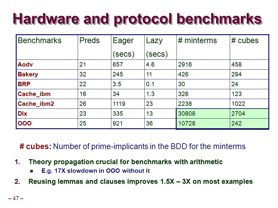 – 47 – Hardware and protocol benchmarks  Theory propagation crucial for benchmarks with arithmetic E.g.
