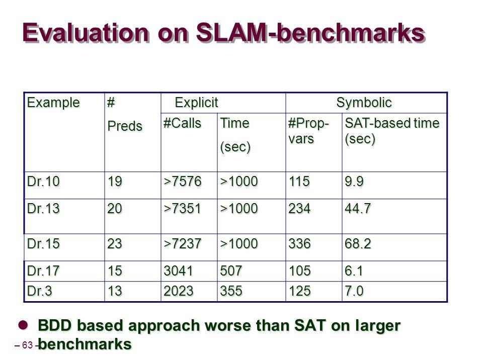 – 63 – Evaluation on SLAM-benchmarks BDD based approach worse than SAT on larger benchmarks BDD based approach worse than SAT on larger benchmarks Example#Preds Explicit Explicit Symbolic Symbolic #CallsTime(sec) #Prop- vars SAT-based time (sec) Dr.1019>7576>10001159.9 Dr.1320>7351>100023444.7 Dr.1523>7237>100033668.2 Dr.171530415071056.1 Dr.31320233551257.0