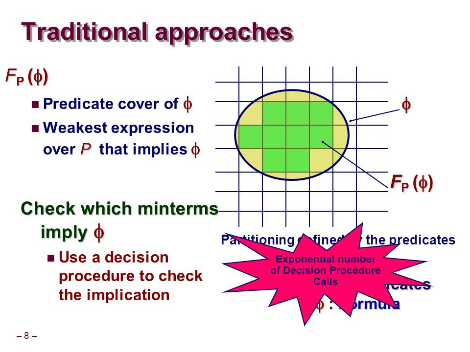 – 49 – Overview of the talk Two approaches to predicate abstraction Symbolic Decision Procedures Satisfiability Modulo Theory (SMT) based Symbolic decision procedures (SDP) [Lahiri, Ball, Cook CAV'05] SMT-based predicate abstraction Eager [Lahiri, Bryant, Cook CAV'03] DPLL(T) based [Lahiri, Oliveras, Nieuwenhuis CAV'06] Challenges ahead
