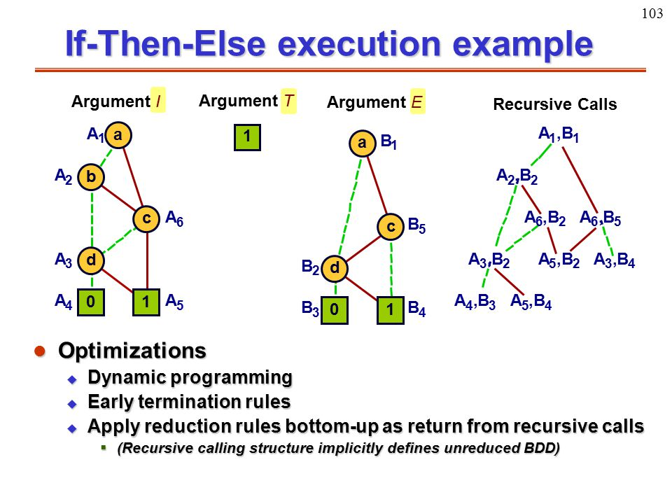 103 01 d c a B 3 B 4 B 2 B 5 B 1 Argument I 1 Argument T Argument E A 4,B 3 A 5,B 4 A 3,B 2 A 6,B 2 A 2,B 2 A 3,B 4 A 5,B 2 A 6,B 5 A 1,B 1 Recursive