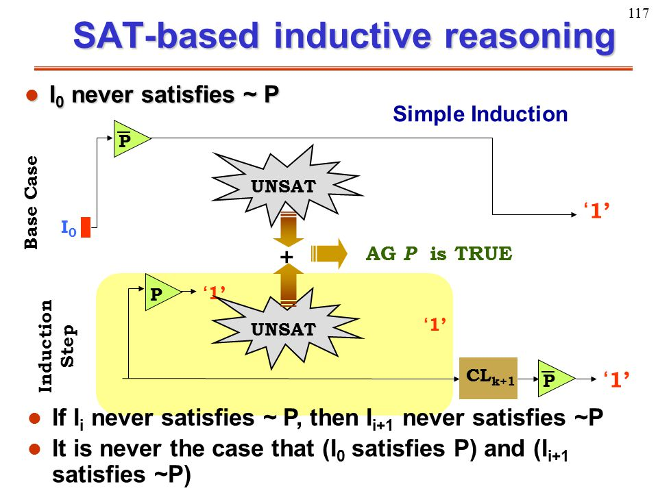 117 SAT-based inductive reasoning P I0I0 '1' Base Case P CL k+1 P '1' Induction Step Simple Induction UNSAT AG P is TRUE + l I 0 never satisfies ~ P l