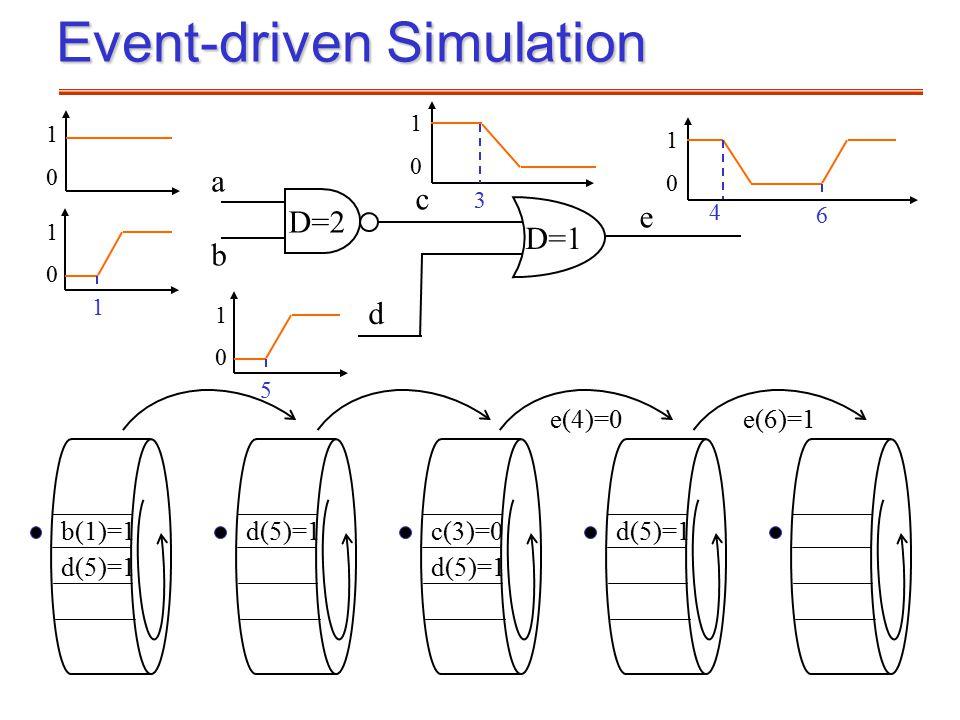 Event-driven Simulation D=1 1 0 1 0 1 D=2 a b c d 5 0 1 e 0 1 3 0 1 4 6 b(1)=1 d(5)=1 c(3)=0 d(5)=1 e(4)=0 e(6)=1