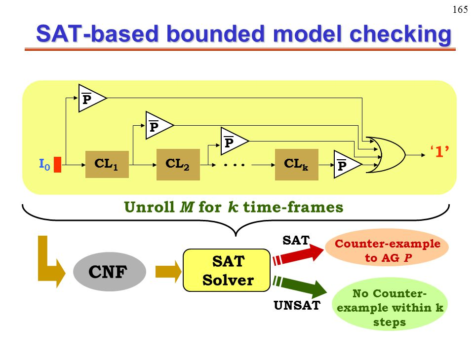 165 SAT-based bounded model checking P P CL 1 CL 2 CL k I0I0 P P '1' Unroll M for k time-frames CNF SAT Solver Counter-example to AG P No Counter- exa