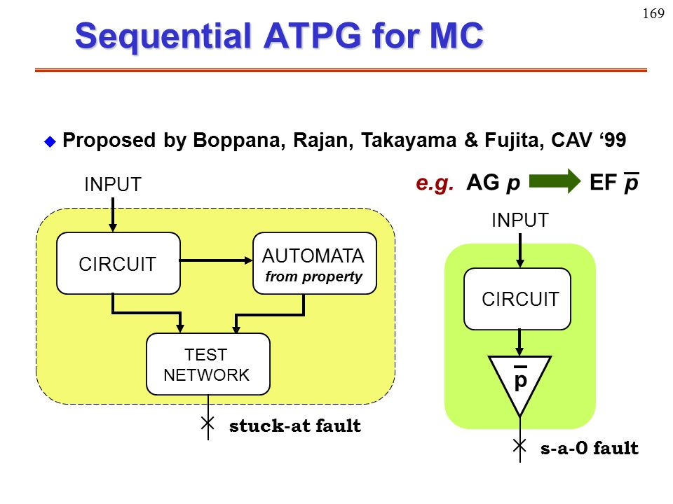 169 Sequential ATPG for MC CIRCUIT AUTOMATA TEST NETWORK from property stuck-at fault INPUT CIRCUIT s-a-0 fault INPUT p AG pEF pe.g.  Proposed by Bop