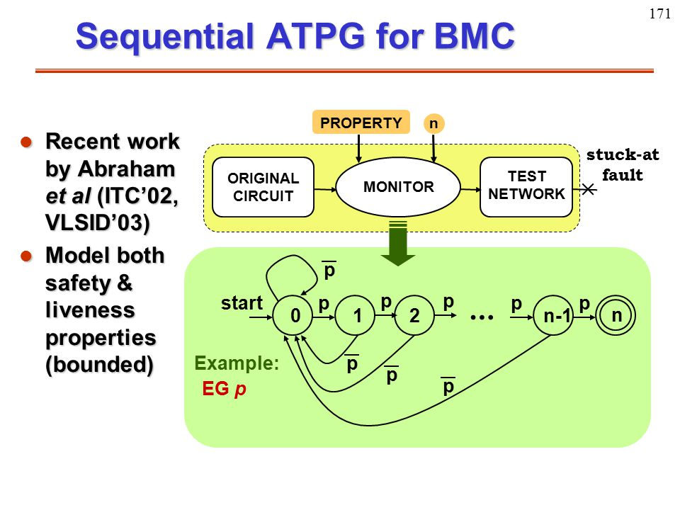 171 Sequential ATPG for BMC l Recent work by Abraham et al (ITC'02, VLSID'03) l Model both safety & liveness properties (bounded) ORIGINAL CIRCUIT MON