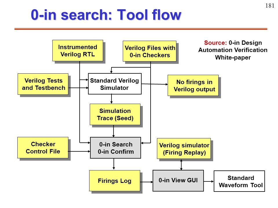 181 0-in search: Tool flow Instrumented Verilog RTL Verilog Tests and Testbench Standard Verilog Simulator No firings in Verilog output Simulation Tra