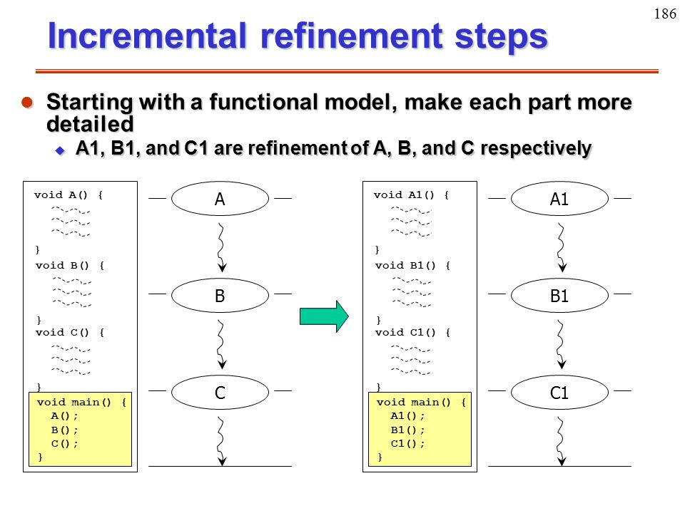 186 void A() { } void B() { } void main() { A(); B(); C(); } void C() { } Incremental refinement steps ABC l Starting with a functional model, make ea