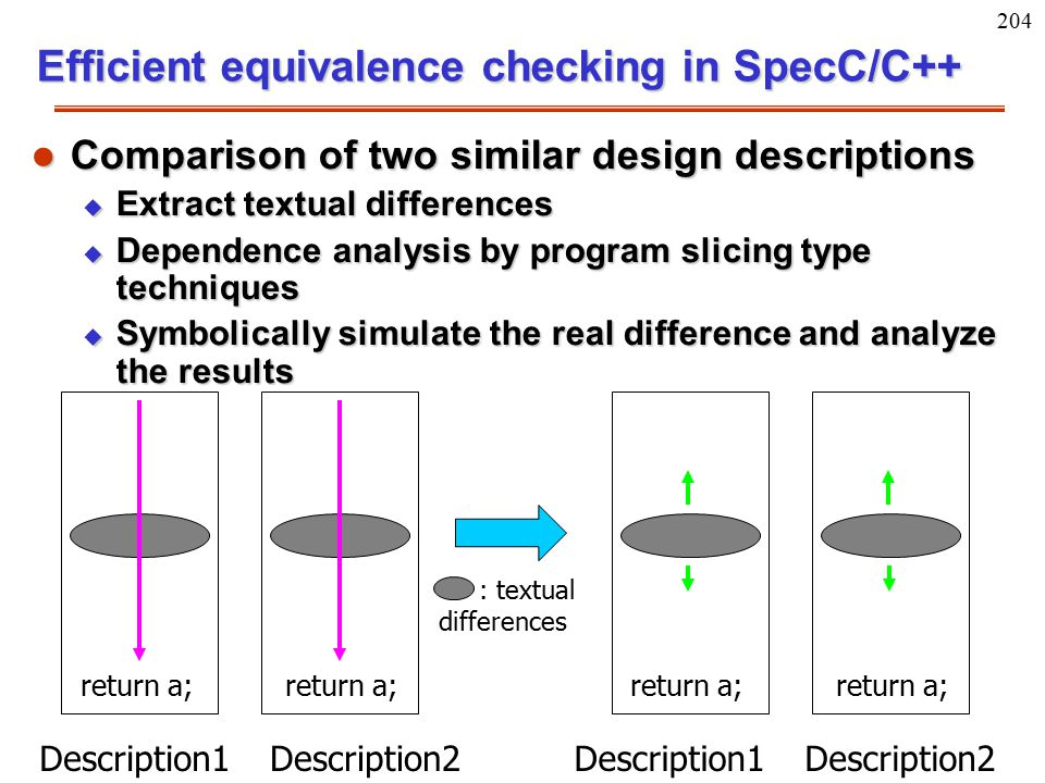 204 Efficient equivalence checking in SpecC/C++ l Comparison of two similar design descriptions u Extract textual differences u Dependence analysis by