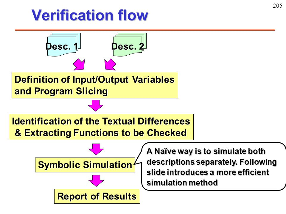205 Verification flow Desc. 1 Desc. 2 Identification of the Textual Differences & Extracting Functions to be Checked Symbolic Simulation Definition of